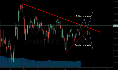 CADCHF: CADCHF waiting for a Breakout either up or down.