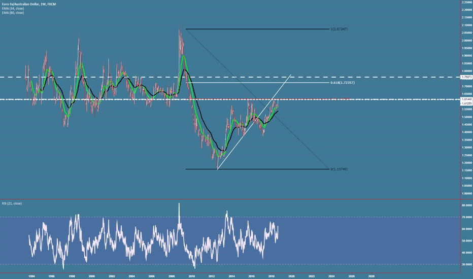 EURAUD: EURAUD W re entering on resistance area