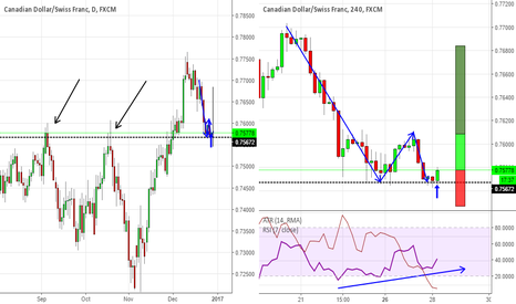 CADCHF: CADCHF Double Bottom at daily structure