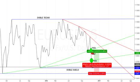 EURUSD: ¿Parece Doble Suelo...? Gráfico de Línea $EURUSD Semanal