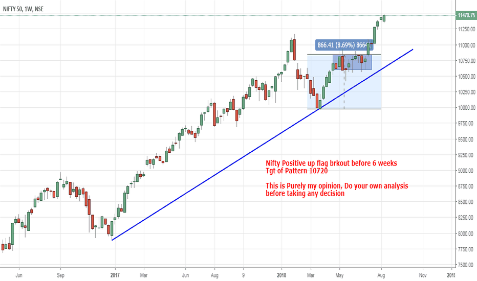 NIFTY: Nifty Positive up flag brkout