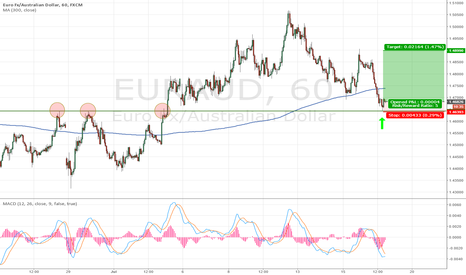 EURAUD: EURAUD 1h bounce on monthly sup/res