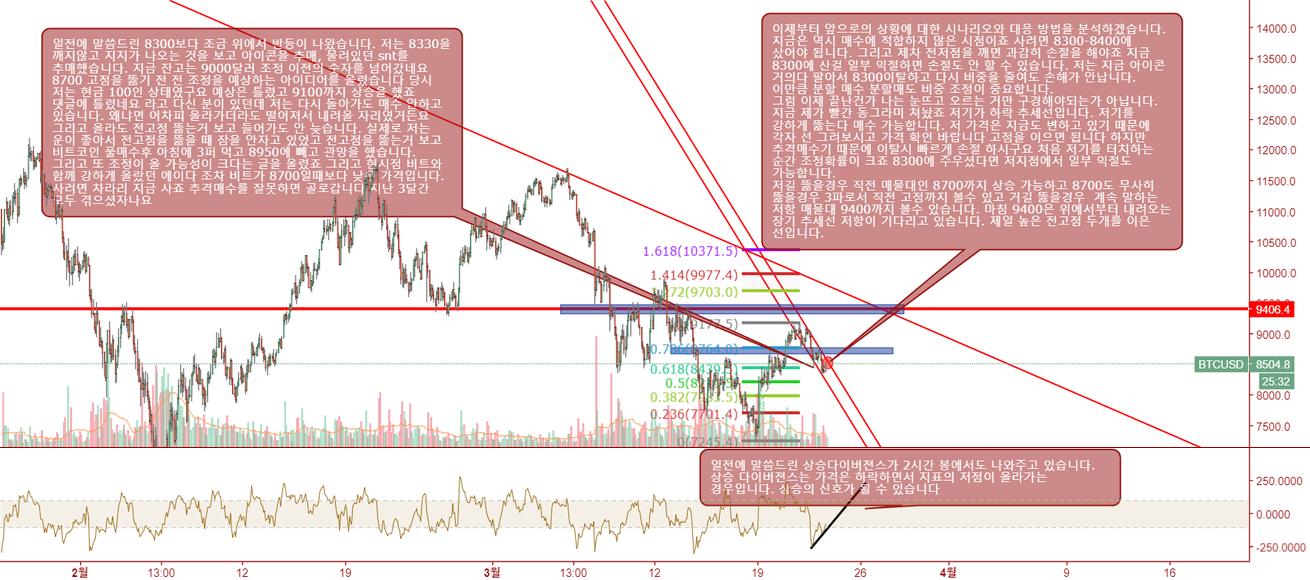 초보도 쉽게 이해할 수 있게 도와드리는 3월 23일 비트코인 달러 차트 분석