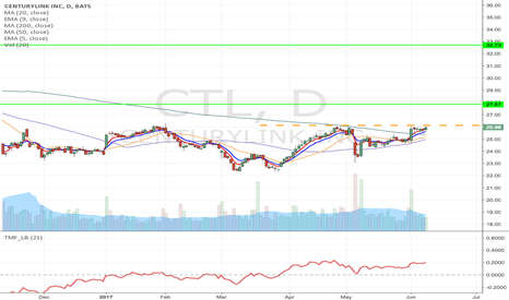 CTL: CTL - Flag formation long from 26.13 to $27.87/32.73