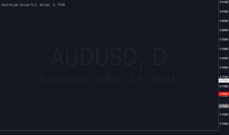 AUDUSD: AUDUSD bán