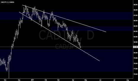 CADJPY: CADJPY wait for down and Up !!! It's easy way to trade