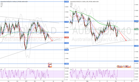 AUDUSD: One more leg down
