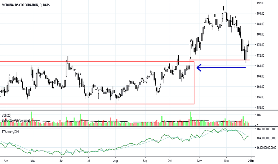 MCD: MCD: Strong Support to Make Selling Short Difficult
