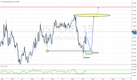 USDCHF: Potential long entry with great risk reward