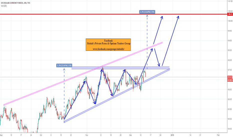 DXY: DX ascending triangle