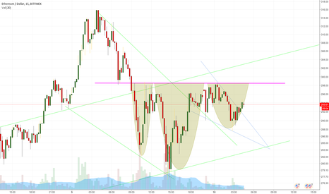 ETHUSD: Potential Inverted Head and Shoulders Pattern in ETH/USD
