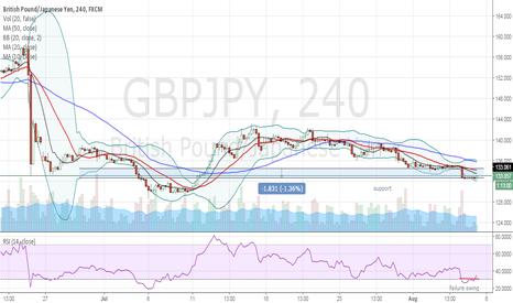 GBPJPY: failure swing