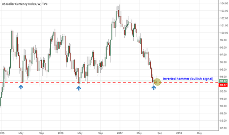 DXY: will history repeat its self or we will get a break