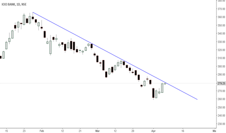 ICICIBANK: icici- at trendline /can break