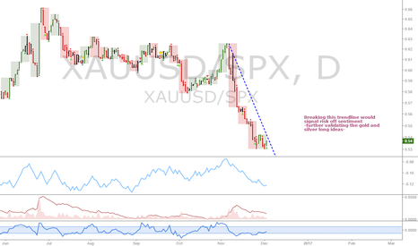 XAUUSD/SPX: Gold/Stocks ratio: Risk off rally?