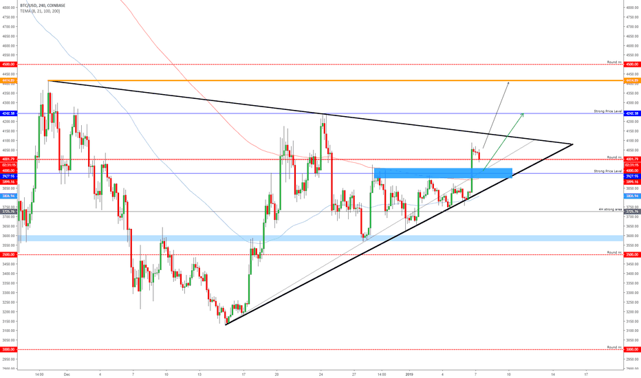 BTCUSD: BITCOIN - Bullish Bias!