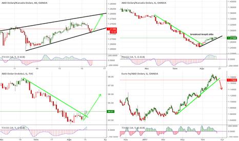 DXY: #DolarEndeksi, USDCAD ve Euro sinyal çizgileri