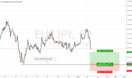 EURJPY: EURJPY Short-term Institutional Buy Setup