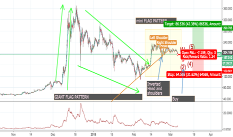 LTCUSD: Litecoin is an attractive buy right now