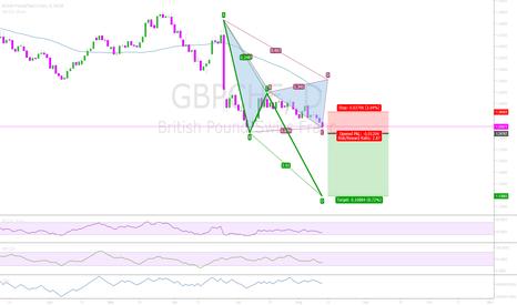 GBPCHF: GBPCHF 1.618 Trade Target