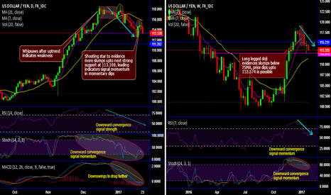 USDJPY: USD/JPY forms shooting star on daily and doji on weekly plotting