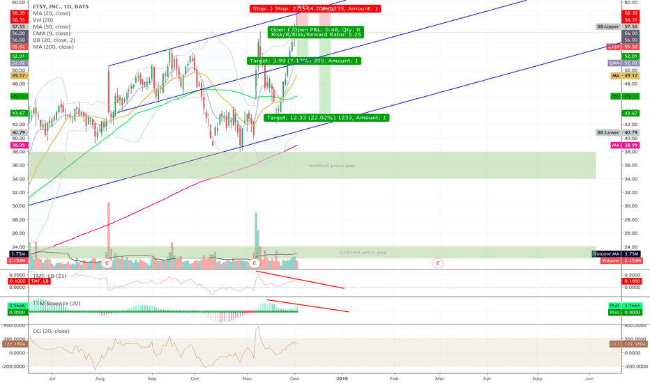 ETSY: Etsy rejection from upward channel resistance