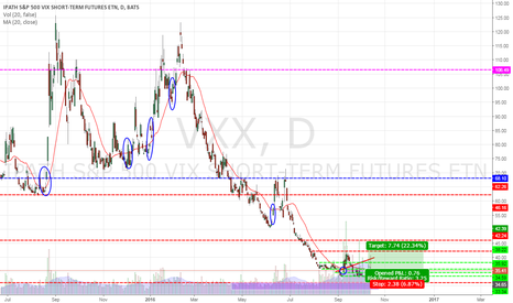 VXX: VXX - VXX and 20MA!