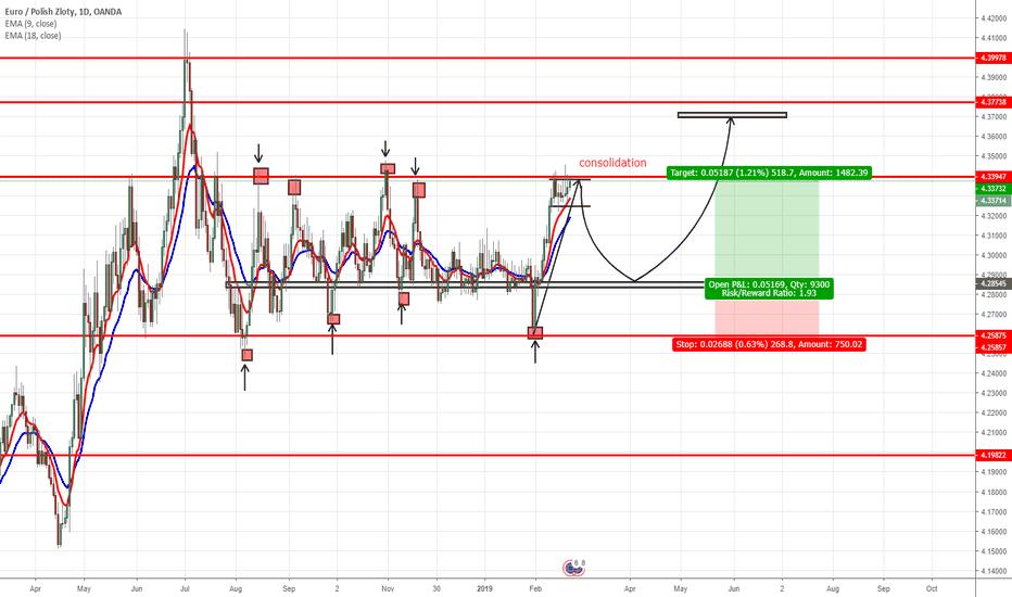 EURPLN: EUR/PLN Analysis