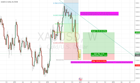 XAUUSD: two strong evidences that gold bullish