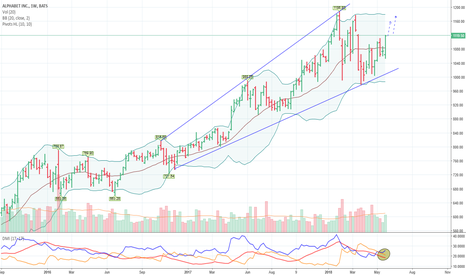 GOOG: GOOG : Will the summit test again?