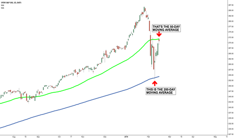 SPY: Amazing how moving averages become so important in corrections.