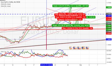 EURUSD: Euro-Dollaro da vicino H1