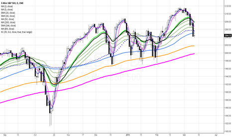 ES1!: Today On Myth Buster - BBT Moving averages (Overlay)