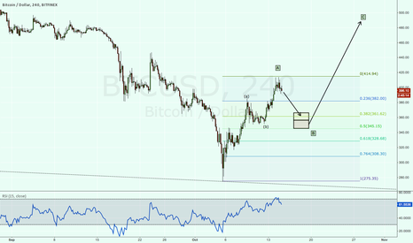 BTCUSD: Inside a bitcoin wedge formation