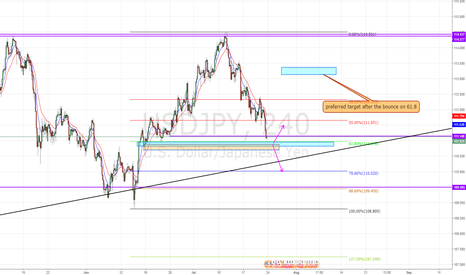 USDJPY: USDJPY more lows or bounce off?