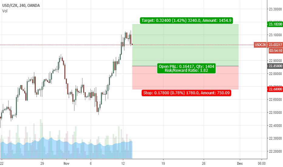 USDCZK: Buy USD/CZK