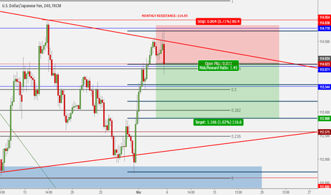 USDJPY: Rejection of Monthly Resistance Zone