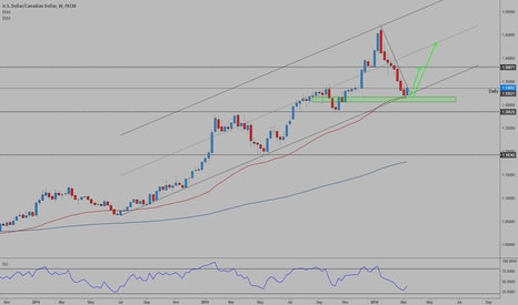 USDCAD: USDCAD - Bullish channel play