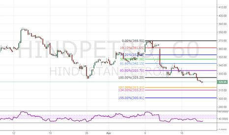 HINDPETRO: Sell HPCL