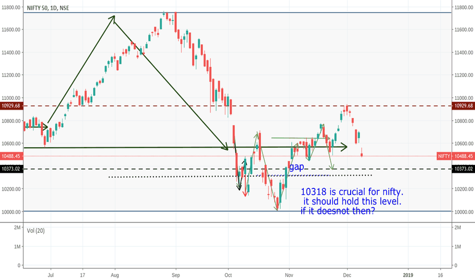 NIFTY: nifty   support