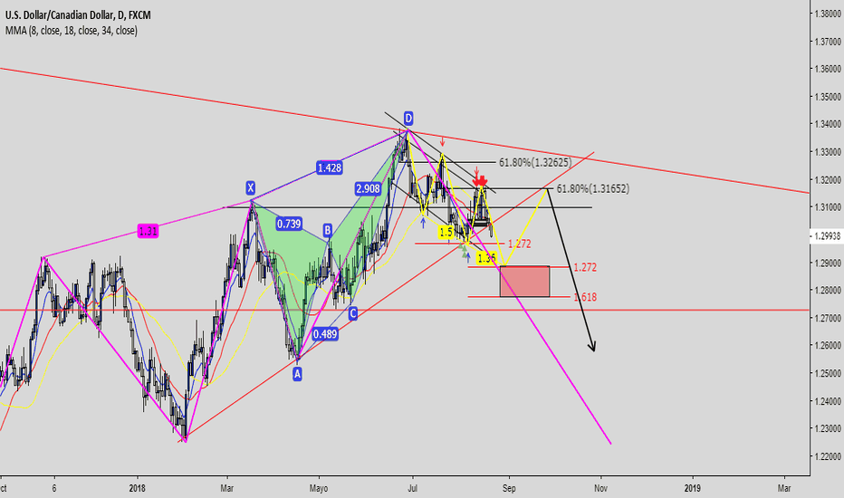 USDCAD: projection
