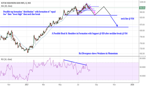 KOTAKBANK: Kotak Bank: Possible Top Formation (Medium Term)