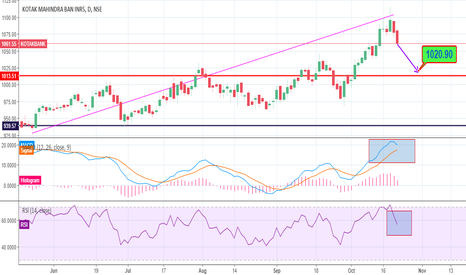 KOTAKBANK: kotak looks technically weak ...