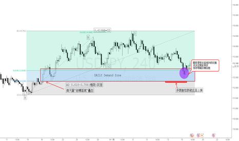 """USDJPY: 美元兌日圓-諧波與區的疊加""""共振""""個案1"""