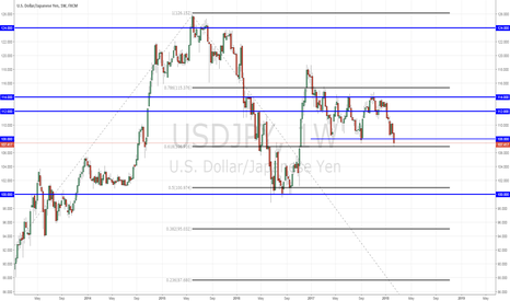 USDJPY: USDJPY - Key Area