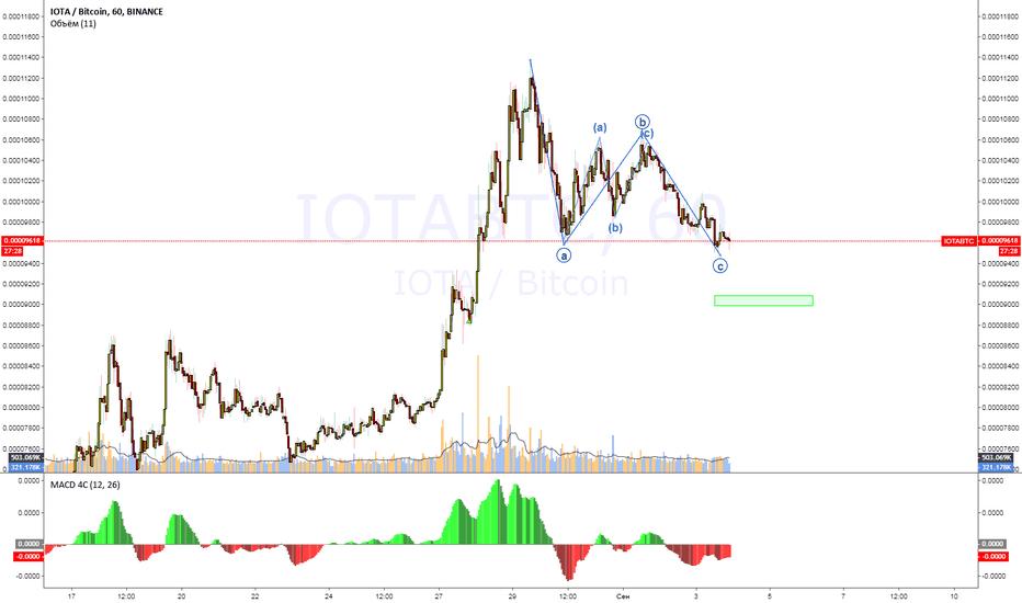 IOTABTC: IOTA_BTC (MIOTA) Binance