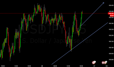 USDJPY: USDJPY Long Trade Possibility