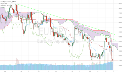 EURJPY: Watch for a BoJ Intervention, EURJPY Could Rally Big