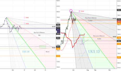 UKX: FTSE 100 Looking good
