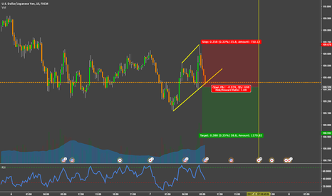 USDJPY: Buy the rumor sell the fact USDJPY